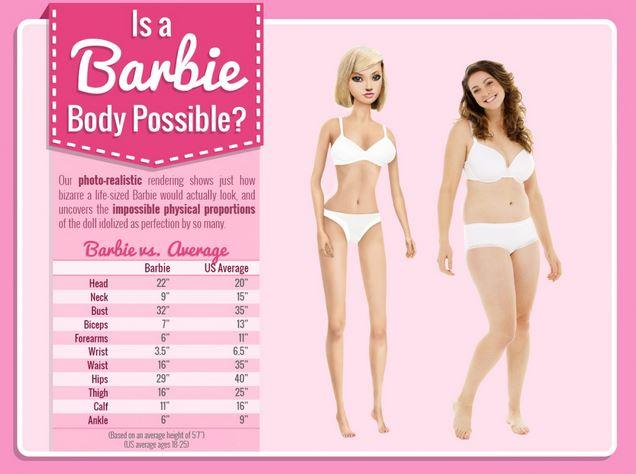 Source: http://www.medicaldaily.com/pulse/barbies-body-measurements-set-unrealistic-goals-little-girls-sales-plummet-316006